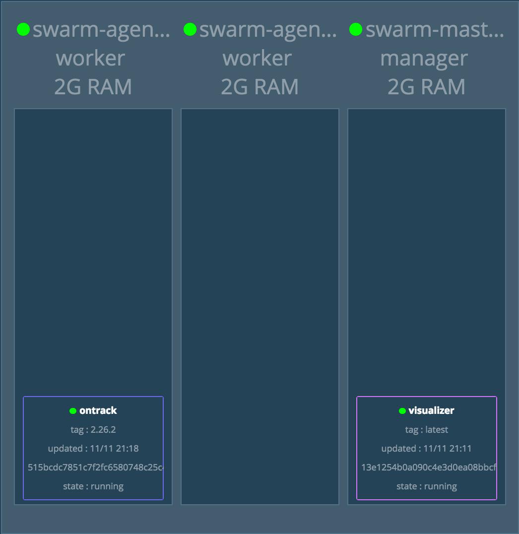 Creating A Docker Swarm At DigitalOcean Using Terraform